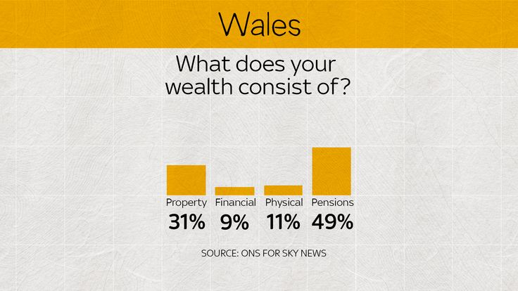 In Wales, pensions wealth soars ahead of other forms