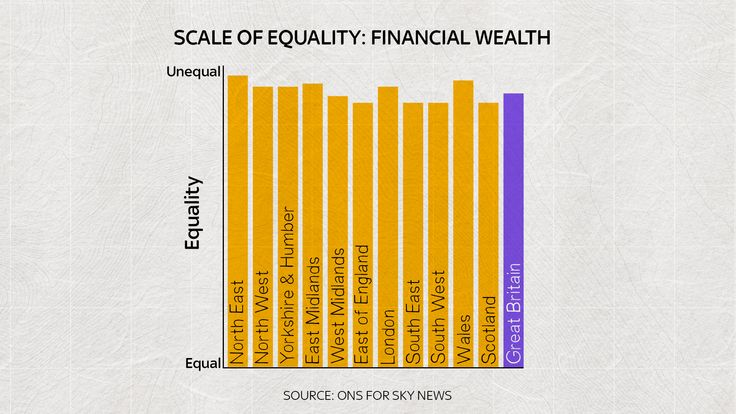 'Financial wealth' measures the money in your wallet or bank account.