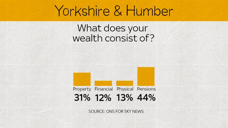 In Yorkshire and the Humber, physical and financial wealth is a fairly even split