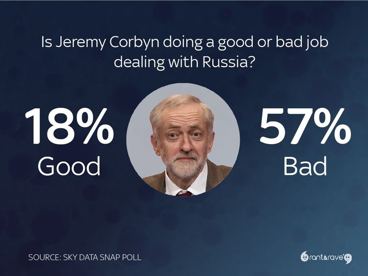 Most Britons oppose Corbyn