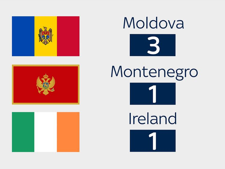 Moldova, Montenegro and Ireland have also expelled diplomats
