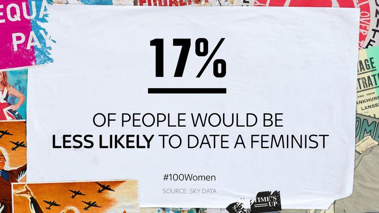 100 women poll