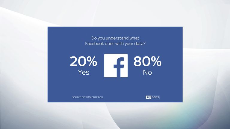 A poll by Sky Data has revealed 61% of Facebook users don't understand what data the social network can access.