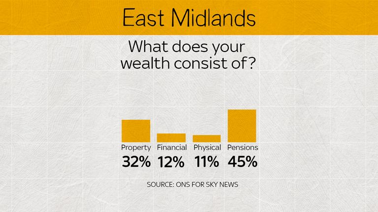 In the East Midlands, most people's wealth is in their pensions