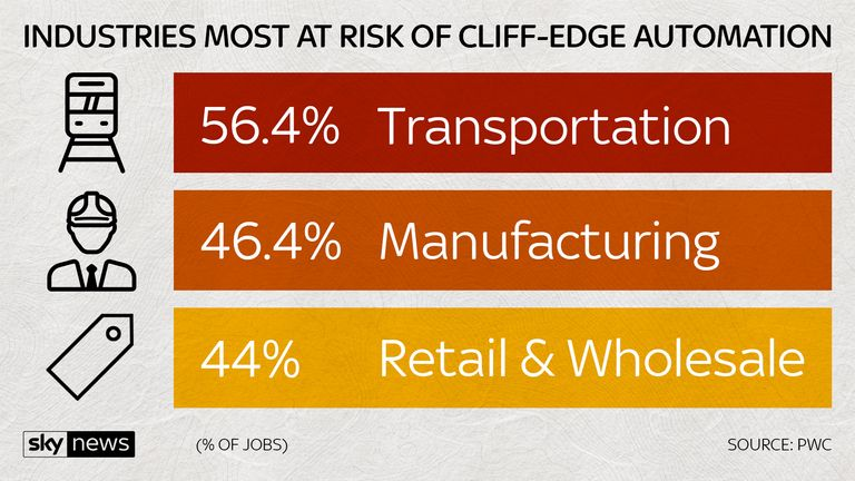 cliff edge automation