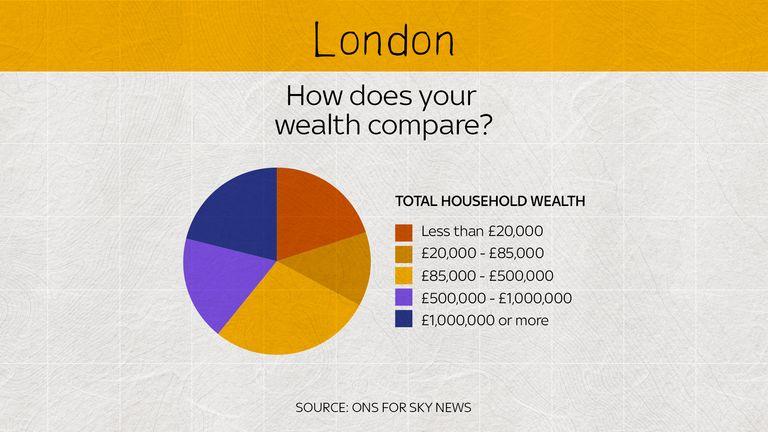 In London, household wealth is more evenly split