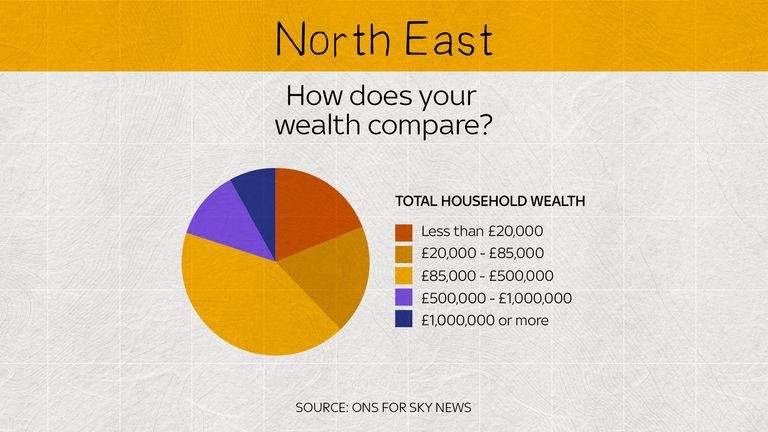 There are fewer people worth the top level of household wealth in the North East