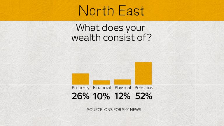 The wealth of the North East is based around pensions