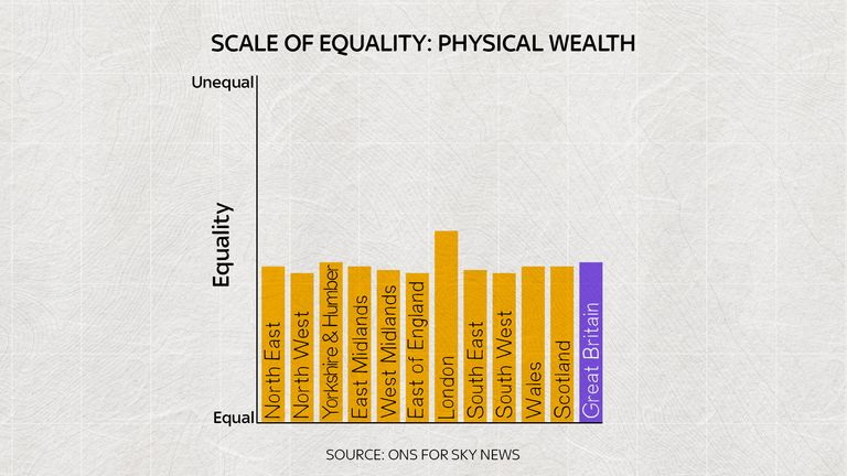 'Physical wealth' measures the value of your possessions – like cars or antiques.