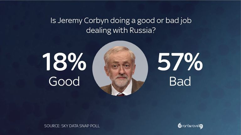 Is Corbyn doing a good or bad job dealing with Russia?