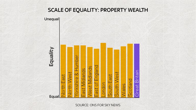 'Property wealth' is the value of your property.