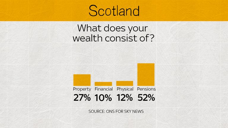 In Scotland, half of wealth comes from pensions