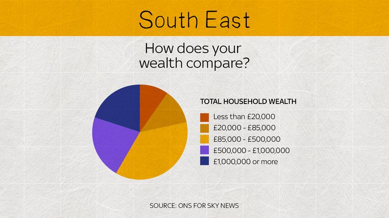 In the south east there are far more people with greater household wealth
