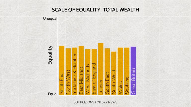 'Total wealth' measures the total wealth held by households.