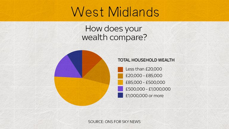 The proportion of lower wealth households is higher than the opposite end in the West Midlands