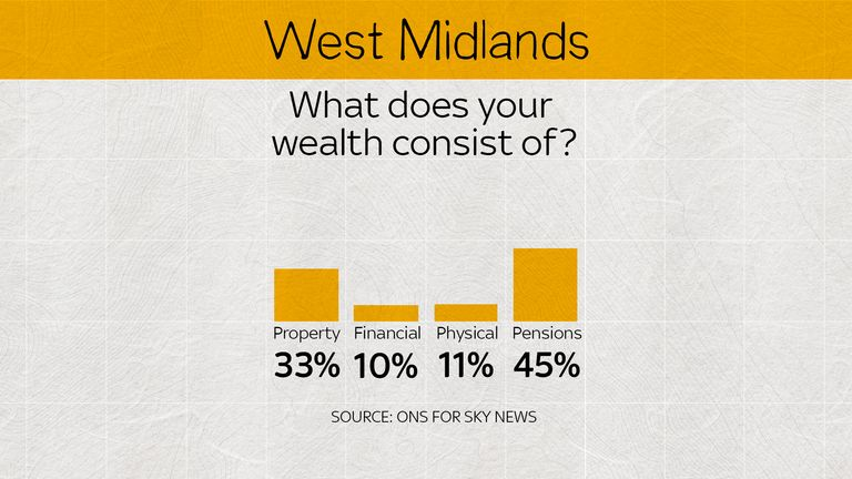 In the West Midlands, pensions come out on top