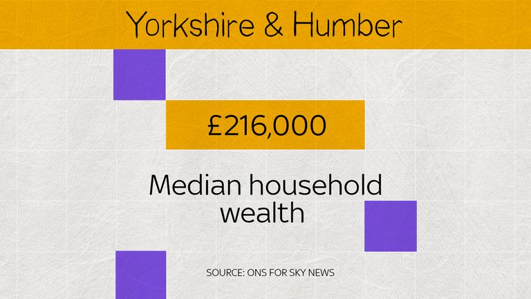 In Yorkshire and the Humber, the median wealth is £216,000