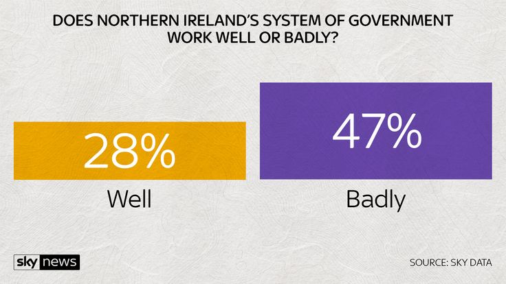 Does system of Government work well or badly?
