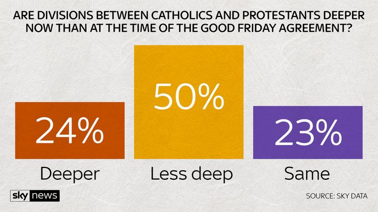 are divisions between Catholics and protestants deeper?