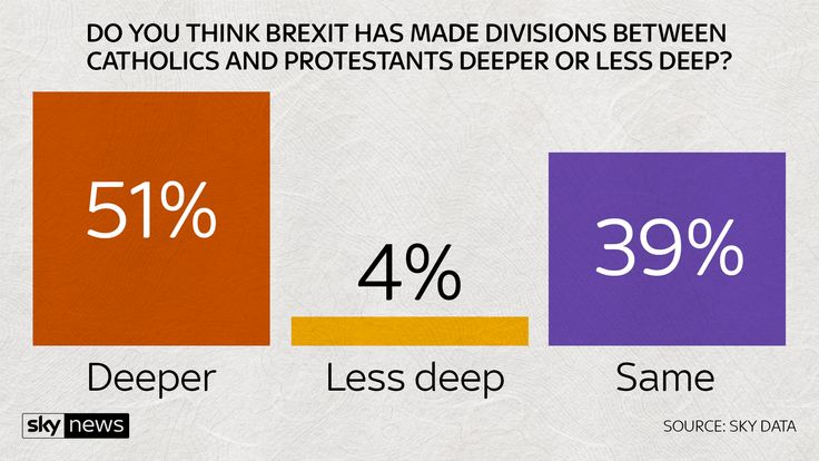 Has Brexit made divisions deeper?
