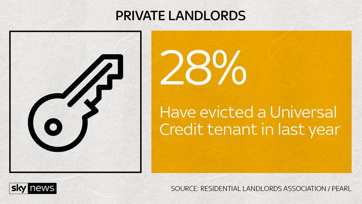 Private landlords are being forced to evict UC tenants as they cannot pay their rent