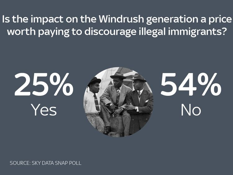 Windrush too big a toll to boost deportations - Sky poll