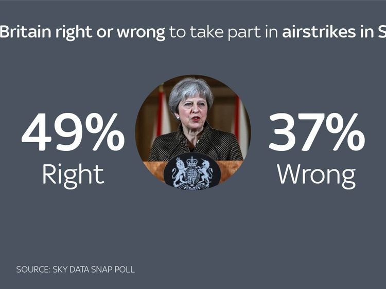 Source: Sky Data