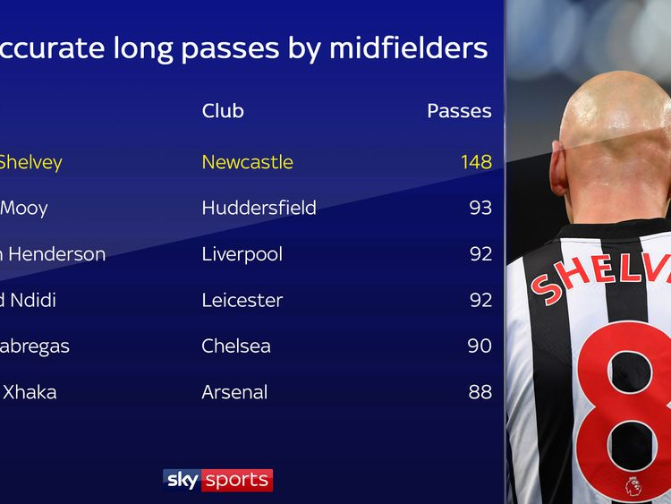 Newcastle's Jonjo Shelvey has hit more inaccurate long passes than any other midfielder this season