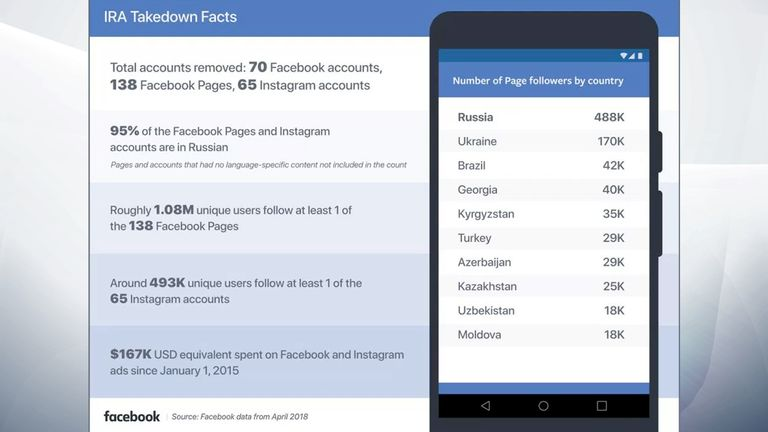 Facebook offered an infographic regarding the Internet Research Agency