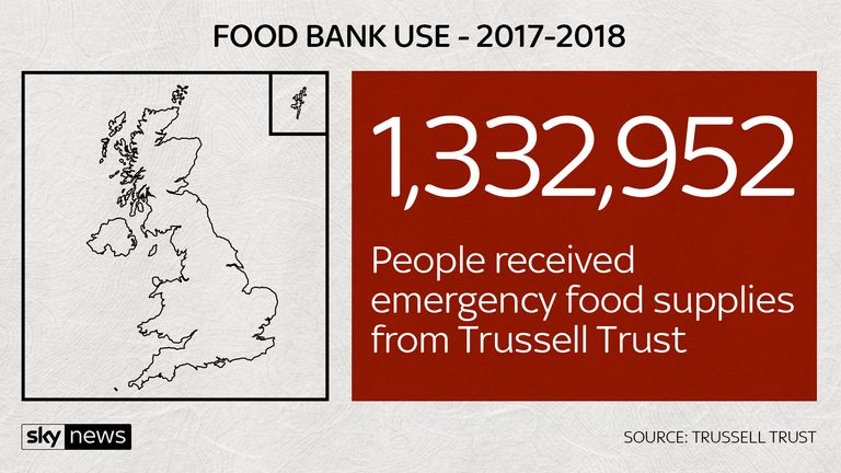 More than a million people received emergency food supplies from Trussell Trust food banks, with the most in London.