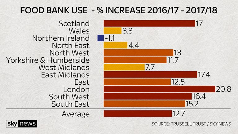 London has seen the largest increase in food bank use