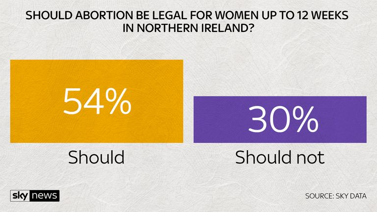 Should abortion be legal for women up to 12 weeks in northern ireland?