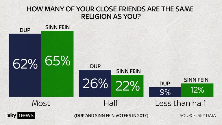 By voters How many of your friends are the same religion as you?