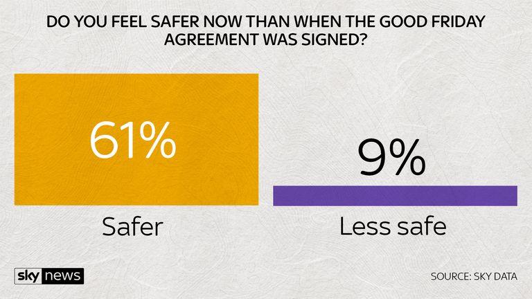 Do you feel safer?