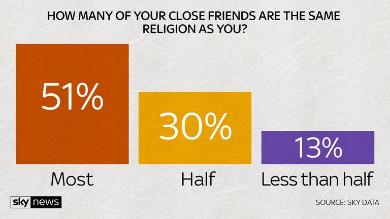How many of your friends are the same religion as you?