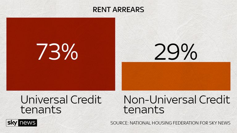 The majority of Universal Credit tenants are in rent arrears, the National Housing Federation found
