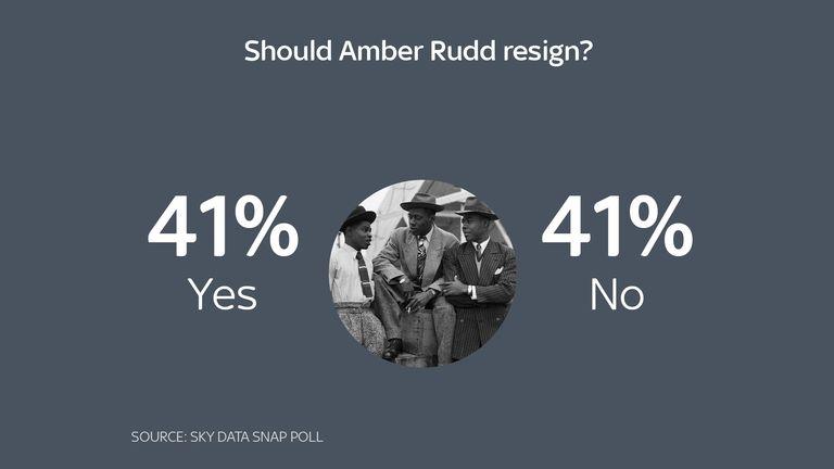 Sky Data poll on Amber Rudd