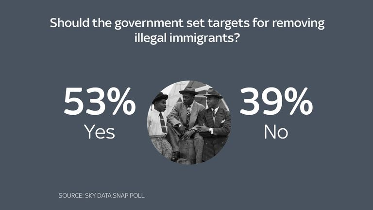 Sky Data poll on the Home Office deportation target
