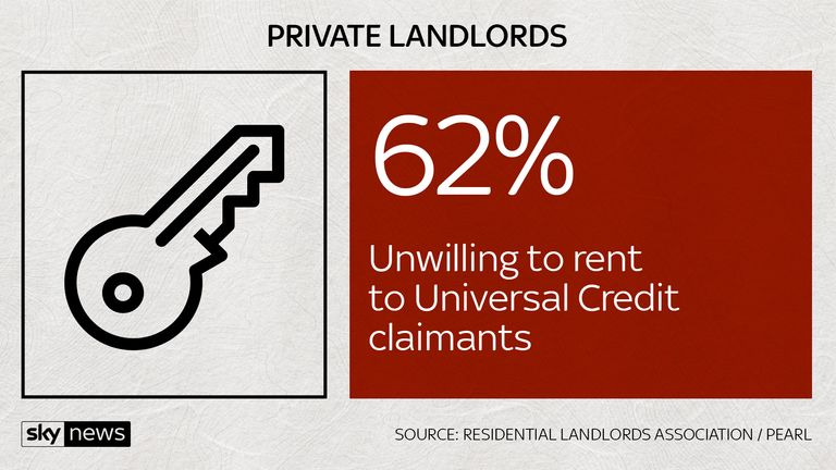 Private landlords are increasingly unwilling to rent to UC claimants