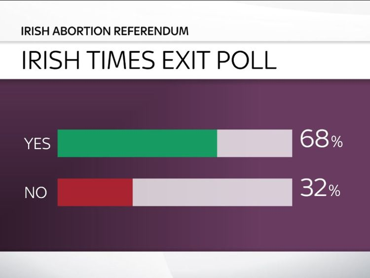 Ireland abortion referendum - Irish Times exit poll
