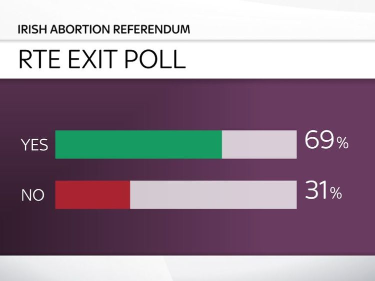 RTE exit poll - Ireland abortion