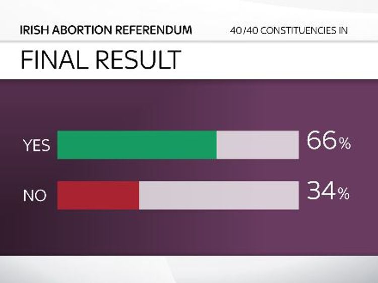 Pressure on PM to break 'silence' over abortion reform