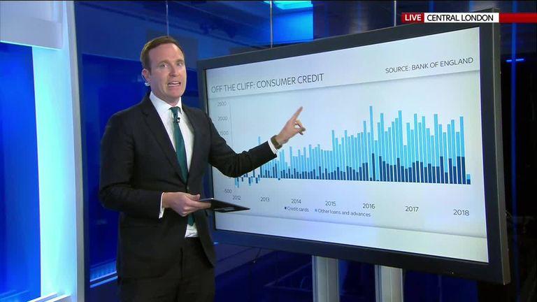 Ed Conway explains latest borrowing figures