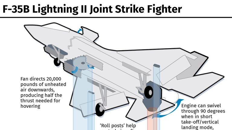 F-35B Lightning II Joint Strike Fighter.