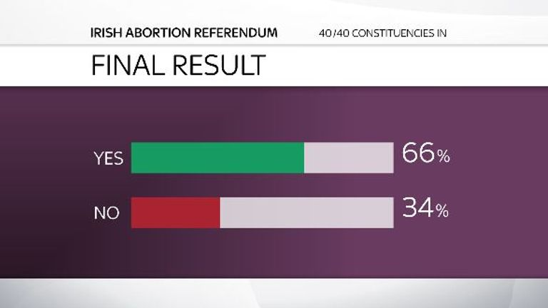 Irish abortion referendum result
