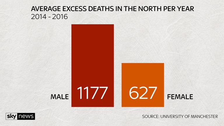 AVERAGE EXCESS DEATHS IN THE NORTH PER YEAR