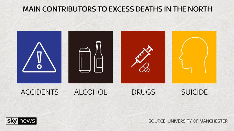 MAIN CONTRIBUTORS TO DEATHS IN THE NORTH