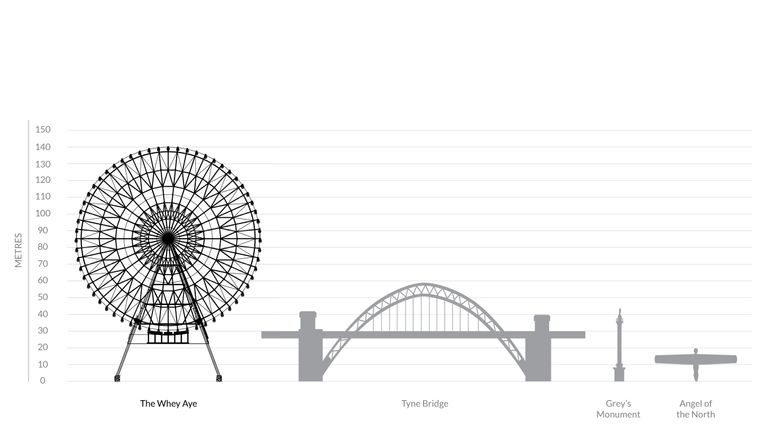 The height of The Whey Aye in comparison to other north east landmarks. Pic: World Wheel Company