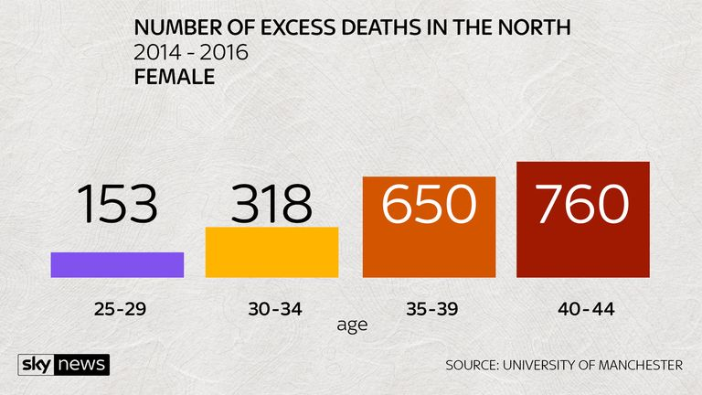 EXCESS DEATHS IN THE NORTH FEMALE