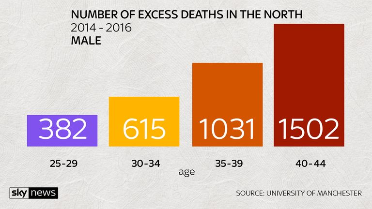 EXCESS DEATHS IN THE NORTH MALE